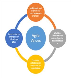 Tujuan Agile Software development