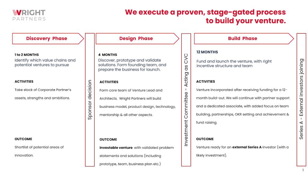 Tahapan inovasi dalam organisasi
